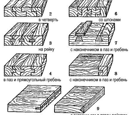 Сопряжение деревянных элементов