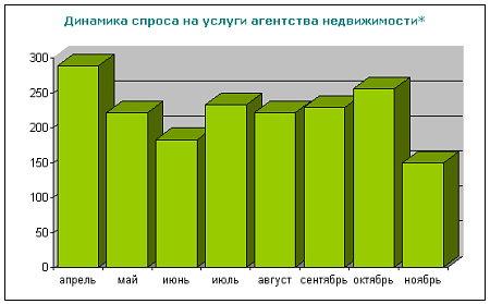 Строительный рынок: дожить до рассвета